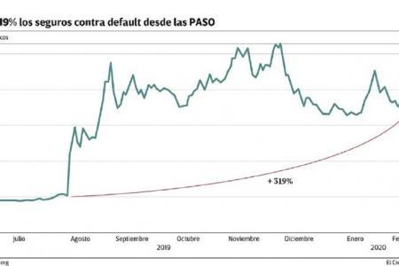 Seguros contra el default