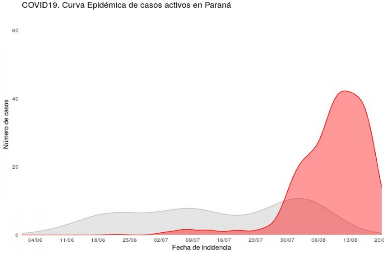 curva de casos activos en Paraná