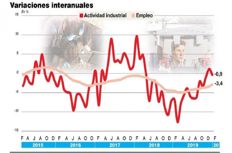 Cierre de fábricas y desempleo