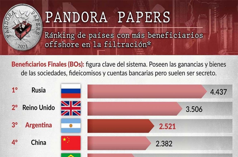 Los argentinos ocupan el tercer lugar en el ranking de países con mayor cantidad de dueños de las firmas offshore que surgen de la nueva filtración.