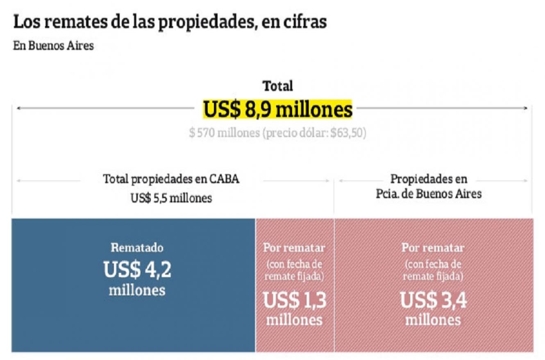 Resultado de imagen de el imperio de Lázaro Báez se desintegra con un remate millonario en Núñez