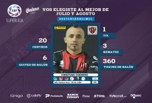 Patronato: Cristian Chimino fue elegido mejor defensor del mes en la Superliga