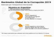 Según un estudio, para la mitad de los argentinos la corrupción aumentó en el último año